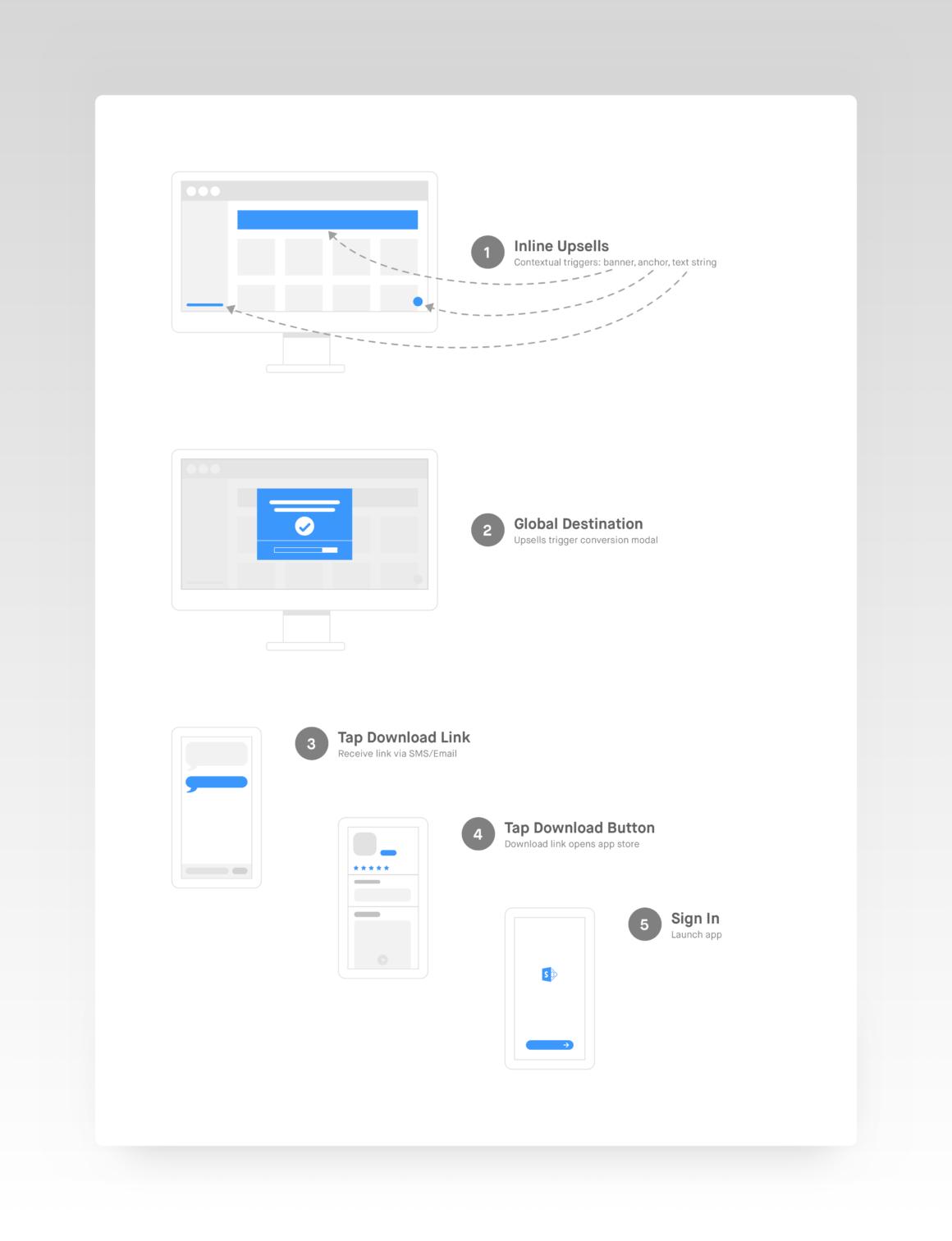 microsoft_sharepoint_user_flow